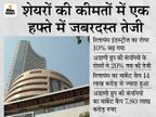 अंबानी से आगे निकलने में अडाणी को है मुश्किल, रिलायंस के शेयरों में अचानक तेजी ने बिगाड़ा गणित|बिजनेस,Business - Money Bhaskar