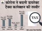 कोरोना महामारी से कमाई घटी, इसके बावजूद आम आदमी ने कंपनियों से ज्यादा इनकम टैक्स दिया|बिजनेस,Business - Money Bhaskar