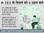 शिक्षक पात्रता परीक्षा पास का प्रमाण पत्र अब 7 साल की जगह पूरी उम्र वैध रहेगा, 2011 से लागू होगी नई व्यवस्था प्रयागराज,Prayagraj - Dainik Bhaskar