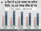 24 घंटे में 1.31 लाख नए मरीज मिले, 2 लाख से ज्यादा ठीक हुए; लगातार चौथे दिन नए केस 1.50 लाख से कम रहे|देश,National - Dainik Bhaskar