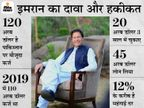 पाकिस्तान के PM बोले- हमारी इकोनॉमी भारत से ज्यादा बेहतर हो रही है, हालांकि हम हिंदुस्तान जैसे मजबूत नहीं|विदेश,International - Dainik Bhaskar