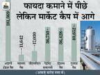 लिस्टेड गैस कंपनियों को अडाणी गैस ने पीछे छोड़ा, मार्केट कैप में सभी को मिलाकर 40 हजार करोड़ ज्यादा|बिजनेस,Business - Money Bhaskar