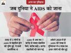 1981 में पहली बार 5 लोगों के AIDS से संक्रमित होने का पता चला, 1999 तक दुनिया में मौत का चौथा सबसे बड़ा कारण था AIDS|देश,National - Dainik Bhaskar