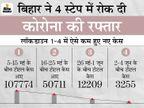 4 स्टेप के मैनेजमेंट ने वायरस को किया कमजोर, 5 मई से 5 जून के बीच में है कोरोना को मात देने का राज|बिहार,Bihar - Dainik Bhaskar
