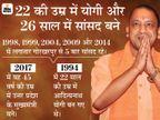 राष्ट्रपति कोविंद-पीएम मोदी ने दी बधाई, पूर्व सीएम अखिलेश और मायावती ने भी की बात|लखनऊ,Lucknow - Dainik Bhaskar