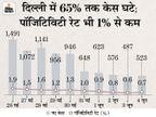 ऑड-ईवन फॉर्मूले से बाजार खुलेंगे, 50% क्षमता के साथ मेट्रो चलेगी; केजरीवाल बोले- अगले पीक में 37 हजार संक्रमित मिल सकते हैं|देश,National - Dainik Bhaskar