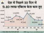 एक्टिव केस का आंकड़ा 15 लाख के नीचे आया; 24 घंटे में 1.13 लाख नए संक्रमित, 2669 मरीजों की मौत देश,National - Dainik Bhaskar