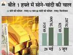 सोना 8 हजार रुपए सस्ता होकर 48,600 पर पहुंचा, अभी नहीं खरीदा तो पड़ सकता है पछताना|बिजनेस,Business - Dainik Bhaskar