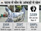 पटना प्रशासन का दावा- जिले में अब तक 2,197 लोगों की कोरोना से हुई मौत, स्वास्थ्य विभाग बोला- सिर्फ 1,168 लोगों की ही गई जान|पटना,Patna - Dainik Bhaskar