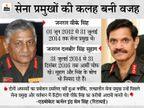 रिटायरमेंट के 4 साल बाद ब्रिगेडियर रैंक के 2 अफसरों को मेजर जनरल की रैंक मिली, 6 साल पहले होना था प्रमोशन|देश,National - Dainik Bhaskar