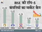टॉप-10 में से 7 कंपनियों का मार्केट कैप 1.15 लाख करोड़ रुपए बढ़ा, RIL टॉप गेनर रही|बिजनेस,Business - Dainik Bhaskar