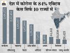 बीते दिन 1.14 लाख संक्रमित मिले, 2681 की मौत और 1.89 लाख ठीक हुए; 10 दिन में 9.42 लाख एक्टिव केस कम हुए|देश,National - Dainik Bhaskar