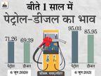 इस महीने तीसरी बार महंगे हुए पेट्रोल-डीजल, दिल्ली में पेट्रोल 95.03 और डीजल 85.95 रुपए प्रति लीटर पर पहुंचा|बिजनेस,Business - Money Bhaskar