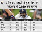 विराट कोहली और वसीम जाफर ने शुभकामनाएं दीं, क्रिकेट ऑस्ट्रेलिया और ICC ने रहाणे की मेलबर्न में लगाई गई सेंचुरी याद की|क्रिकेट,Cricket - Dainik Bhaskar