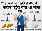 सोना 49 हजार और चांदी 71 हजार रुपए से भी कम पर पहुंची, आने वाले दिनों में इनकी कीमतों में फिर आ सकती है तेजी|बिजनेस,Business - Money Bhaskar
