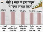 कम रिस्क के साथ चाहिए बेहतर रिटर्न तो पैसिव फंड्स में कर सकते हैं निवेश, इसने बीते 1 साल में दिया 58% तक का रिटर्न|बिजनेस,Business - Money Bhaskar