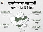 राजस्थान में 1 करोड़ 6 लाख से ज्यादा परिवार खाद्य सुरक्षा योजना में चयनित; BPL को 2 रुपए औरAPL को 1 रुपए किलो मिलतागेहूं|अजमेर,Ajmer - Dainik Bhaskar