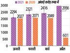 मैन्यूफैक्चरिंग गतिविधियां जारी रहने से, पिछले साल के मुकाबले इस साल 4 माह में 3239 कराेड़ रु. बढ़ा जीएसटी कलेक्शन|रांची,Ranchi - Dainik Bhaskar