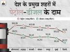 6 राज्यों में 100 के पार पहुंचा पेट्रोल, राजस्थान और मध्यप्रदेश में 106 रुपए के पार हुआ; कच्चा तेल भी हो रहा है महंगा|बिजनेस,Business - Money Bhaskar