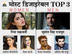 टाइम्स की लिस्ट में सुशांत सिंह राजपूत मोस्ट डिजायरेबल मैन, महिलाओं की लिस्ट में रिया चक्रवर्ती टॉप पर|बॉलीवुड,Bollywood - Dainik Bhaskar