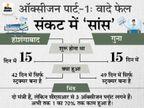 होशंगाबाद में स्वास्थ्य मंत्री 15 दिन में ऑक्सीजन प्लांट बनाने का कह गए, 42 दिन से ढांचा ही खड़ा है; गुना में पंचायत मंत्री का दावा झूठा निकला|मध्य प्रदेश,Madhya Pradesh - Dainik Bhaskar