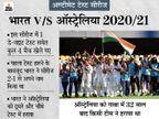 फैन्स ने 2020/21 भारत-ऑस्ट्रेलिया सीरीज को अब तक का बेस्ट टेस्ट सीरीज माना, 1999 की इंडिया-पाकिस्तान सीरीज दूसरे नंबर पर|क्रिकेट,Cricket - Dainik Bhaskar