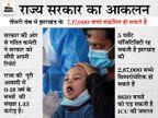 कमेटी ने सरकार को सौंपी रिपोर्ट, कहा- 7,17,000 बच्चे हो सकते हैं संक्रमित, 8,610 बच्चों की स्थिति गंभीर होने की संभावना|रांची,Ranchi - Dainik Bhaskar