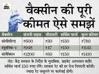 निजी अस्पतालों में कोवैक्सिन 1410 और स्पुतनिक-V 1145 रु. में दी जाएगी, कोवीशील्ड की दर सबसे सस्ती 780 रु.|देश,National - Money Bhaskar