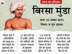 आदिवासियों के भगवान बिरसा की आज पुण्यतिथि, 25 साल की उम्र में ही अंग्रेजों ने धीमा जहर देकर मार दिया था|देश,National - Dainik Bhaskar