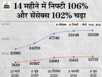 अर्थव्यवस्था से तेज भागा बाजार; निफ्टी 7,600 से 15,700 और सेंसेक्स 26,000 से 52,300 पर पहुंचा, एक्सपर्ट से जानिए ये कैसे हुआ?|बिजनेस,Business - Dainik Bhaskar