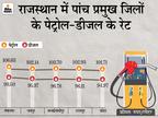 श्रीगंगानगर में डीजल पहुंचा 99.50 रु., जयपुर में 95.37 रुपए; जून में 9दिन में चौथीबार बढ़े दाम|जयपुर,Jaipur - Dainik Bhaskar