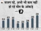 बिहार में संक्रमण के केस घटे, 8 दिन में 7829 नए मरीज मिले; लेकिन मौतें बढ़ा रही चिंता|बिहार,Bihar - Dainik Bhaskar