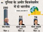 मुकेश अंबानी से अब केवल 44 हजार करोड़ रुपए पीछे हैं गौतम अडाणी, रैंकिंग में आया उछाल|बिजनेस,Business - Money Bhaskar
