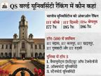 IISc बेंगलुरु, IIT बॉम्बे और IIT दिल्ली दुनिया की टॉप-200 यूनिवर्सिटी में शामिल, रिसर्च में IISc पहले नंबर पर|देश,National - Dainik Bhaskar