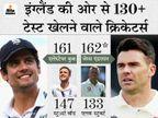 इंग्लैंड के लिए सबसे ज्यादा टेस्ट खेलने वाले प्लेयर बने; कुंबले का रिकॉर्ड भी तोड़ सकते हैं|क्रिकेट,Cricket - Dainik Bhaskar