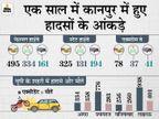 देश में कानपुर से गुजर रहे नेशनल हाईवे पर होती हैं सबसे ज्यादा मौतें; शाम 6 बजे से रात 9 बजे के बीच होते हैं सबसे ज्यादा हादसे|कानपुर,Kanpur - Dainik Bhaskar