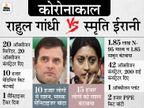 कोरोना के बीच दोनों नेताओं ने अमेठी के लोगों की खूब मदद की; यहां स्मृति हर महीने आती हैं, राहुल फोन पर लेते हैं हालचाल|उत्तरप्रदेश,Uttar Pradesh - Dainik Bhaskar