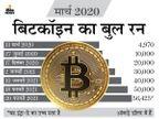 टॉप से कीमतों में 50% की आई गिरावट, लेकिन दो दिनों में 10% का उछाल भी आया|बिजनेस,Business - Money Bhaskar