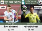 स्पेन 24.1 साल औसत उम्र के साथ टूर्नामेंट की सबसे युवा टीम, पोलैंड के कैस्पर कोज्लोवस्की सबसे युवा खिलाड़ी|स्पोर्ट्स,Sports - Dainik Bhaskar