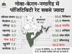 देश में कोरोना से एक दिन में 6,148 मौतें दर्ज हुईं, लेकिन इनमें से 3,951 बिहार में पिछला आंकड़ा अपडेट करने के कारण बढ़ीं देश,National - Dainik Bhaskar