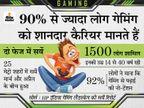 HP इंडिया की रिपोर्ट का दावा, लॉकडाउन में गेमिंग बना करियर के लिए पहली पसंद, 92% से ज्यादा लोगों का मानना गेमिंग टेंशनकम करता है|टेक & ऑटो,Tech & Auto - Money Bhaskar