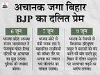 बिहार में 2019 में दलित महिलाओं के साथ रेप के 3486 मामले हुए दर्ज, तब थी चुप, अब अपनी ही सरकार को कोस रही भाजपा|बिहार,Bihar - Dainik Bhaskar