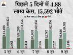 बीते दिन 93,883 संक्रमित मिले, इनमें 68% मामले महाराष्ट्र समेत 5 राज्यों में; एक्टिव केस भी 12 लाख से कम हुए देश,National - Dainik Bhaskar