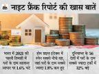 होम प्राइस इंडेक्स में भारत 12 स्थान फिसलकर 55वें स्थान पर पहुंचा, सालभर में घरों की कीमतें 1.6% घटी|बिजनेस,Business - Money Bhaskar