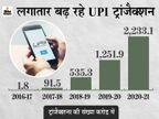 बीते 4 सालों में 1200 गुना बढ़े UPI ट्रांजैक्शन, 2020-21 में इसके जरिए हुआ 41 लाख करोड़ रुपए का लेन-देन|बिजनेस,Business - Dainik Bhaskar