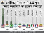 बीते दिन 4.15 लाख केस, 13,755 मौतें; वैक्सीन और दवाओं से पेटेंट हटाने को लेकर चर्चा के लिए तैयार WHO के सदस्य|विदेश,International - Dainik Bhaskar