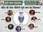 फ्रांस, स्पेन और इटली से चैंपियन पुर्तगाल को मिल सकती है कड़ी टक्कर; बेल्जियम और इंग्लैंड अंडर डॉग साबित हो सकते हैं स्पोर्ट्स,Sports - Dainik Bhaskar