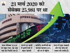 कॉर्पोरेट के फायदे और इकोनॉमी की रफ्तार से बाजार में आएगी तेजी, आज सेंसेक्स रिकॉर्ड हाई पर|बिजनेस,Business - Money Bhaskar