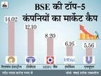 टॉप-10 में से 5 कंपनियों का मार्केट कैप 1 लाख करोड़ रुपए बढ़ा, टीसीएस-इंफोसिस टॉप गेनर रहे|बिजनेस,Business - Dainik Bhaskar