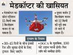 भारत में पहली बार 18 जून से शुरू होगा मेडिकल ड्रोन डिलीवरी का ट्रायल, डेढ़ महीने तक चलेगा|देश,National - Money Bhaskar